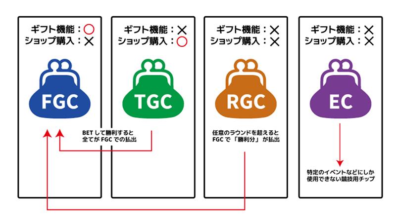 LUC888のGCの種類!4つのゲームチップ